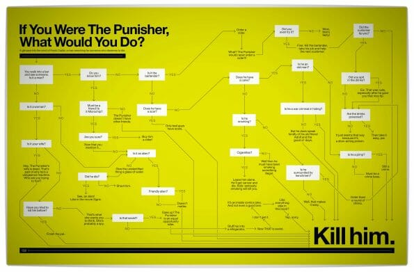 Vamers - Infographics - Super Graphic A Visual Guide to the Comic Book Universe by Tim Leong - What Would The Punisher Do