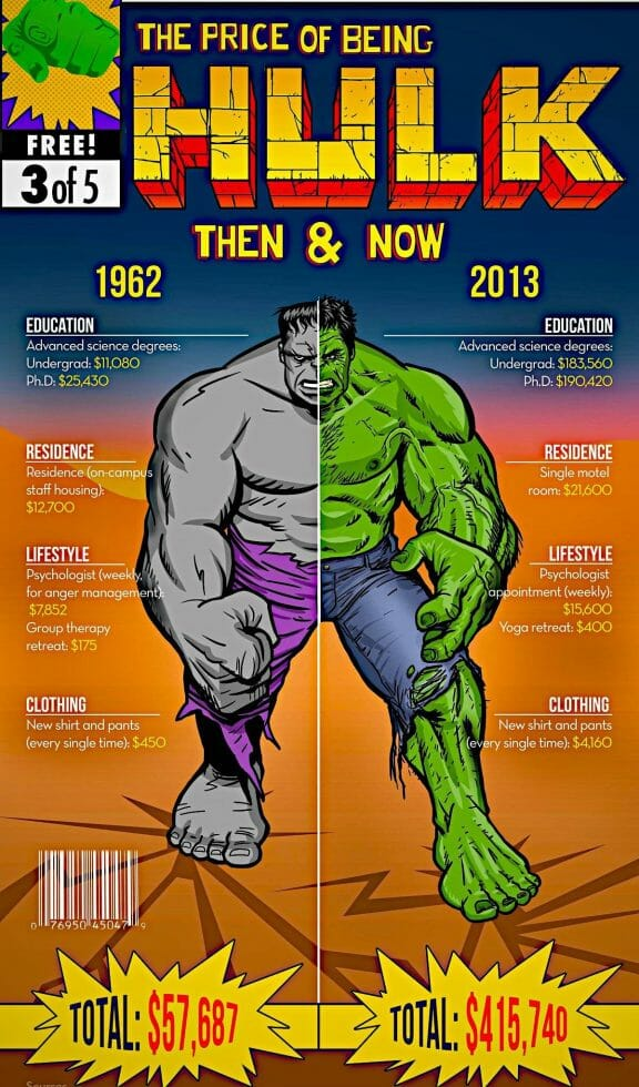 Vamers - Infographics - The Cost of Being a Superhero - Then and Now - Hulk