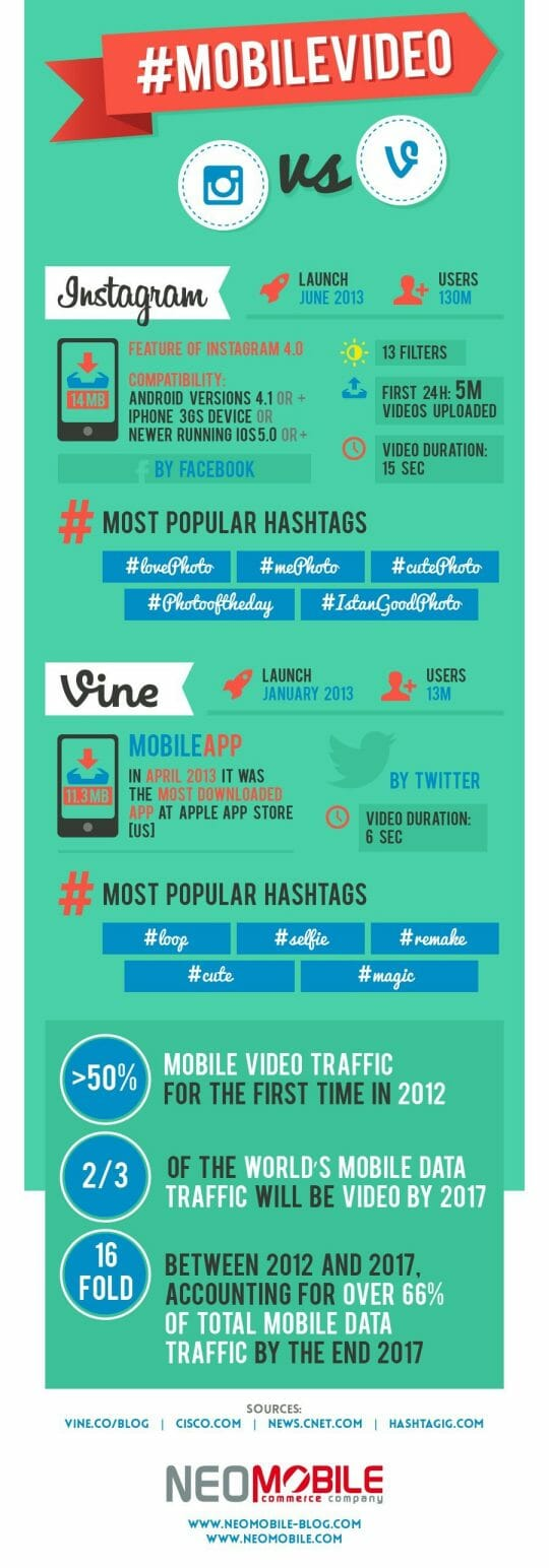 Vamers - Social Media - Instagram VS Vine - Stats and Information about Mobile Video - Infographic