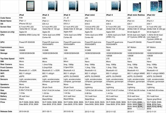 Vamers - Gadgetology - iPad Air Now Available in South Africa - Comparison Chart