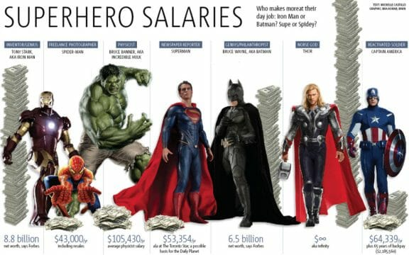 Vamers - Geekosphere - Thorsday's god of Thunder is the Wealthiest Superhero of them All - Full