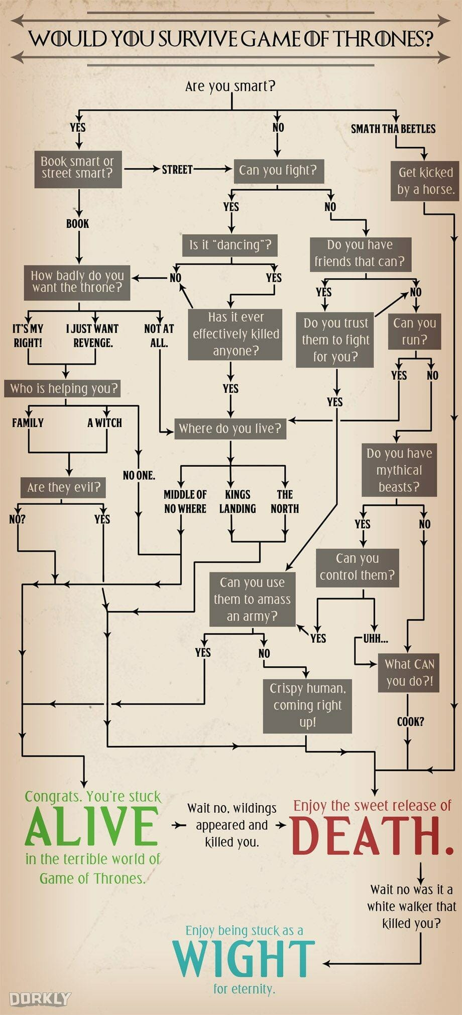 Vamers - Geekosphere - Infographic - Would You Survive in Game of Thrones Westeros