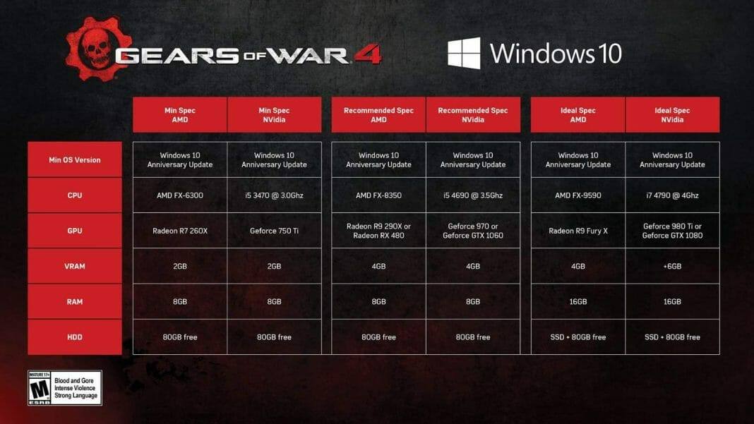 Vamers - FYI - Video Gaming - Gears of War 4 System Specs and 4K Gameplay - 01